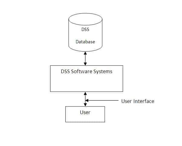 DSS_Components