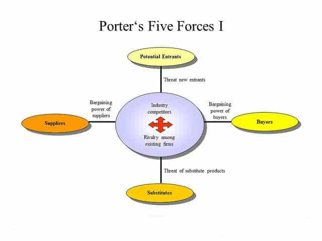 Porter_five_forces_model