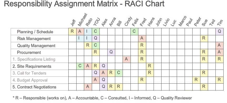 Understanding The Responsibility Assignment Matrix Raci