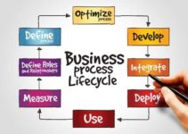 What Is the Business Process Management (BPM) Lifecycle?