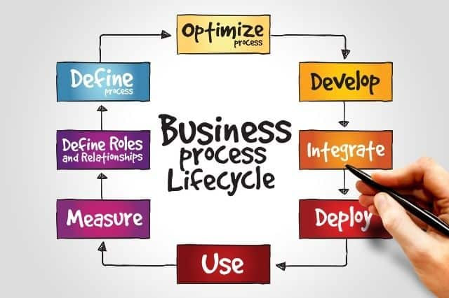 Business Process Management (BPM) Lifecycle?