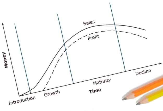 Life Cycle of the Product: